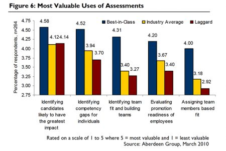 Most Valuable Uses of Assessments